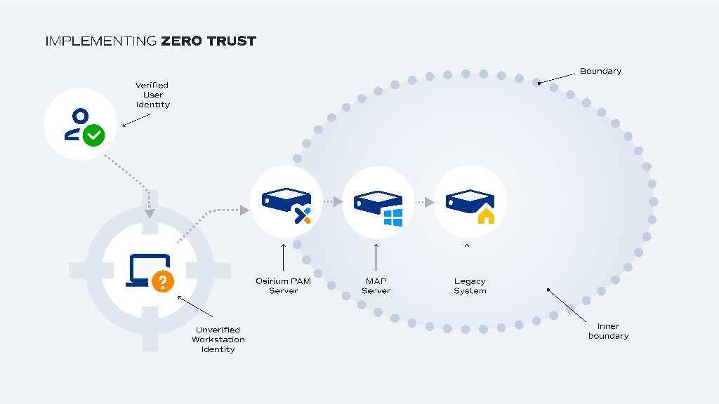 Zero Trust boundary with PAM