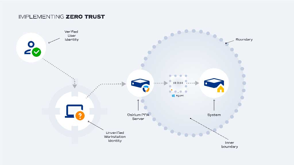 Zero Trust and Automation