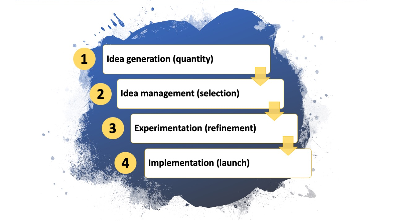 innovation process four steps