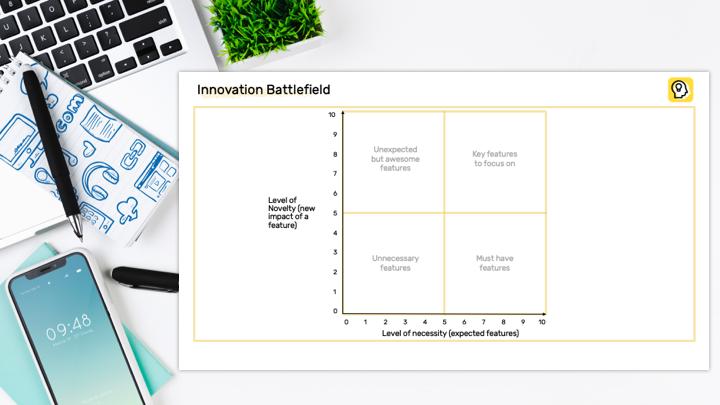 Innovation Battlefield