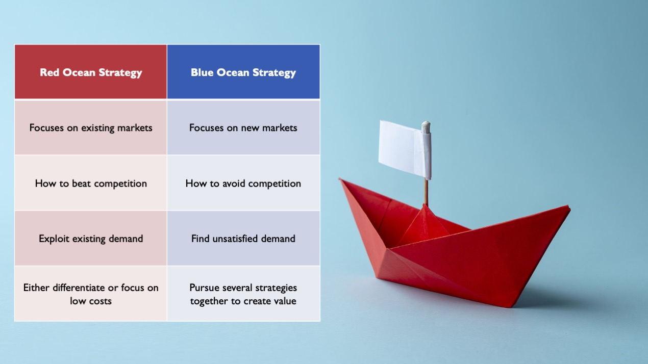 Blue ocean strategy vs red ocean strategy comparison table