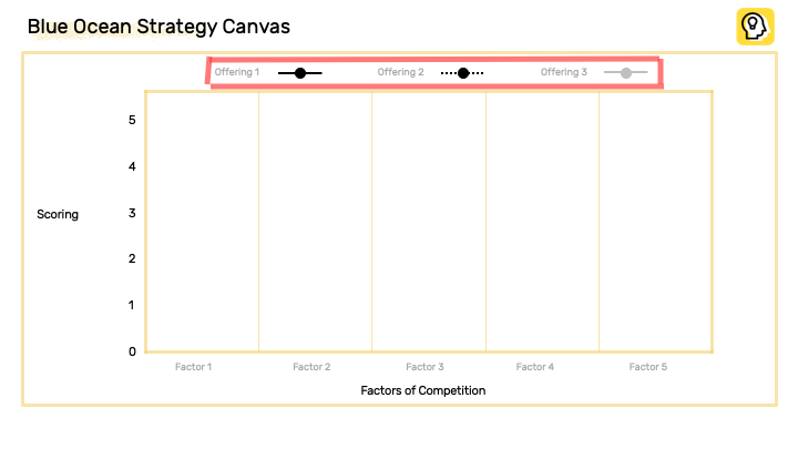 Blue ocean strategy canvas with five columns and three offerings