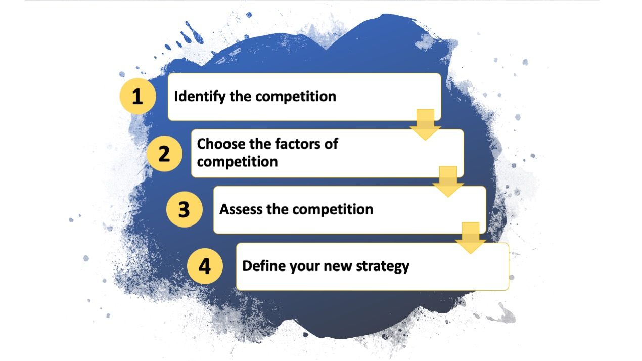 strategy canvas process with four steps