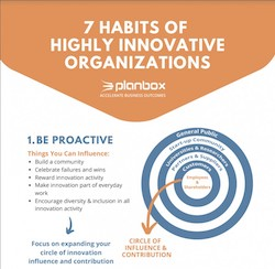 7 habits of highly innovative Organizations