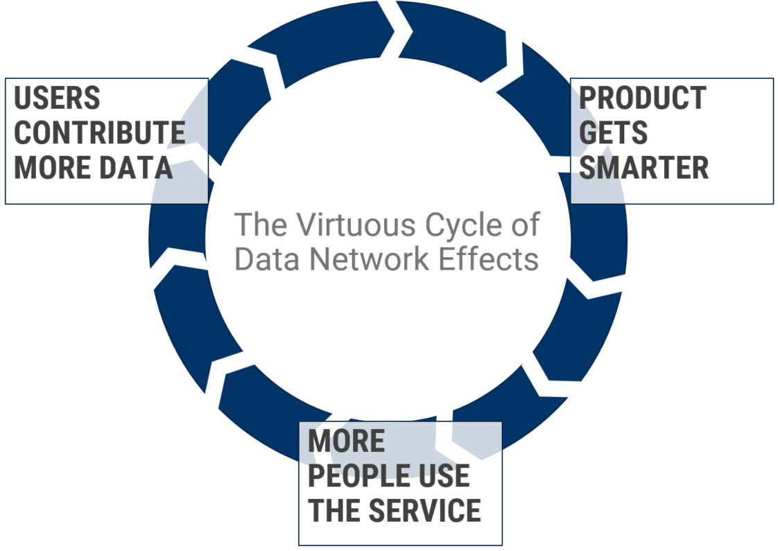 virtuous cycle of data network effects - Amazon