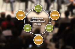 Lean Startup Principles to apply