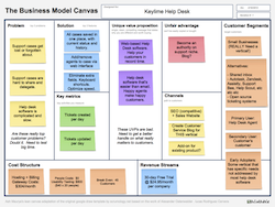 An Introduction to the Lean Canvas Template