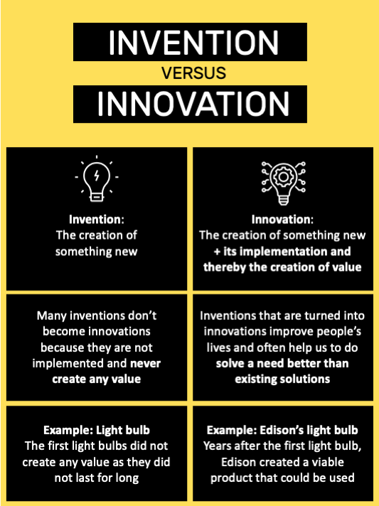 Invention versus innovation chart by Really Good Innovation