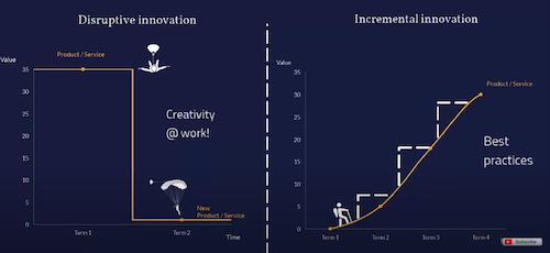 Disruptive Vs. Incremental innovation