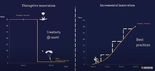 Disruptive Vs. Incremental innovation