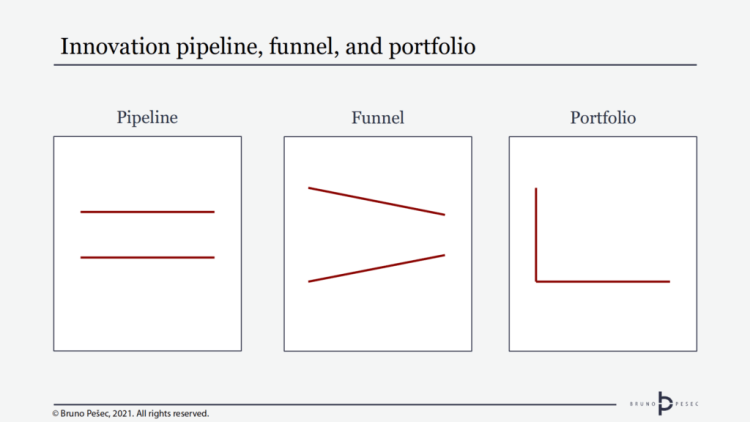 Making sense of innovation pipelines, funnels, and portfolios