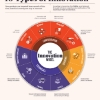 Understanding the 10 types of innovation