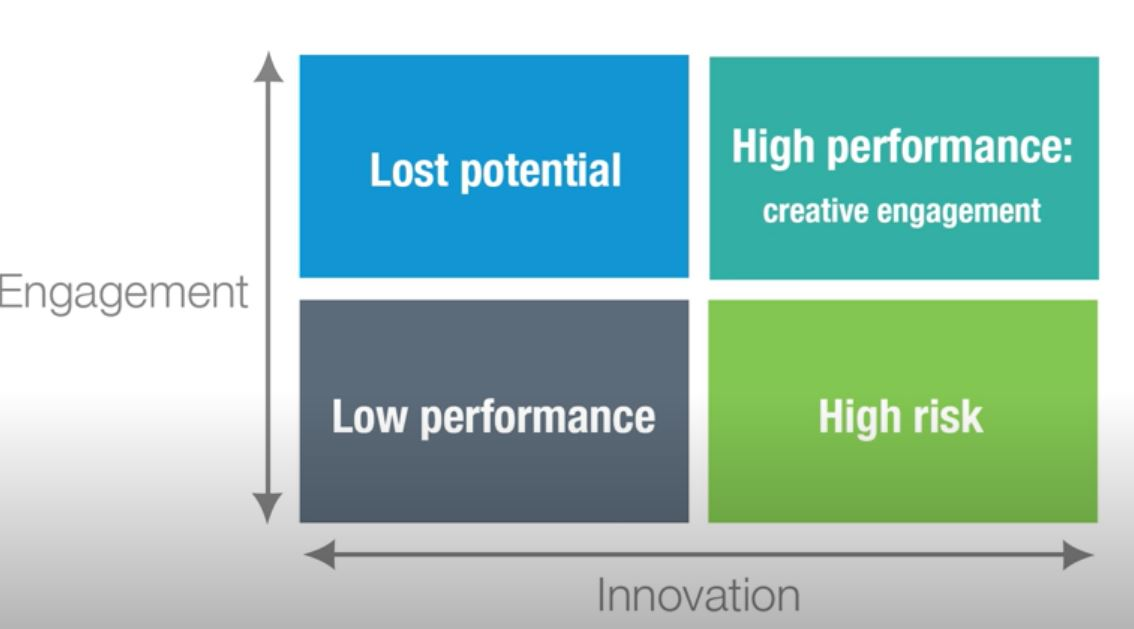 Creating a Culture of Innovation in the Workplace