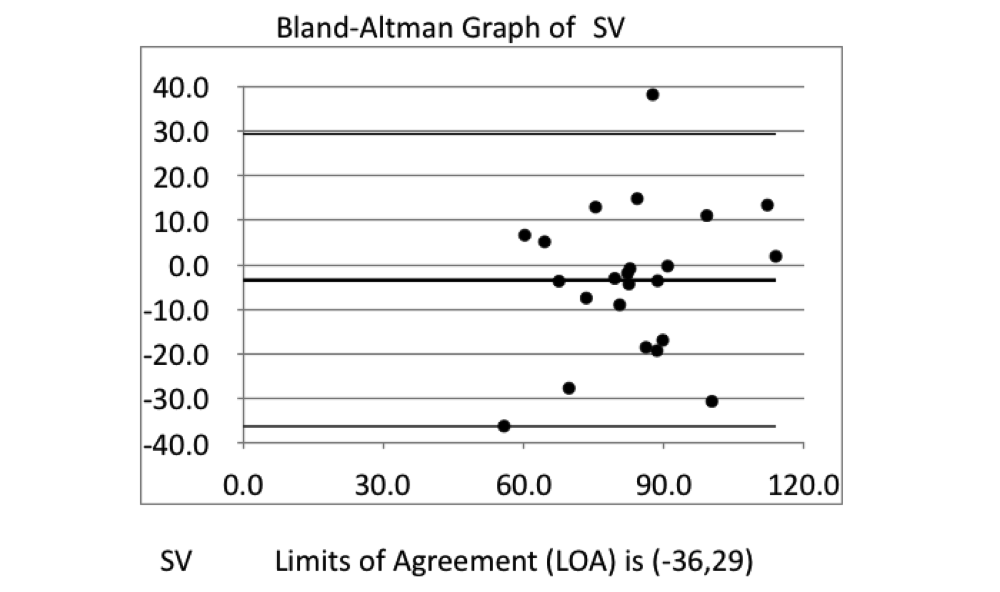 Bland-Altman Graph of SV