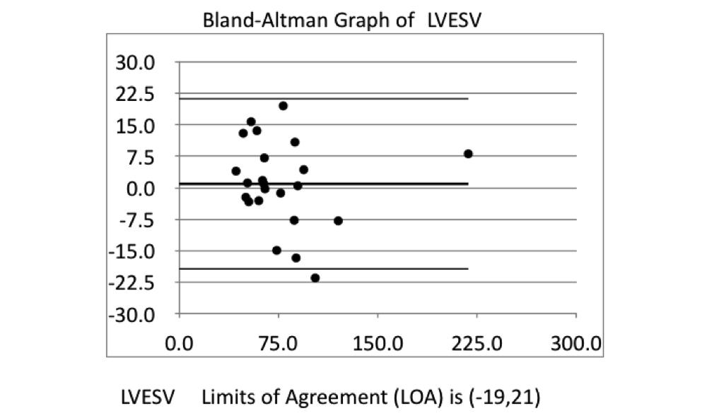 Bland-Altman Graph of LVESV