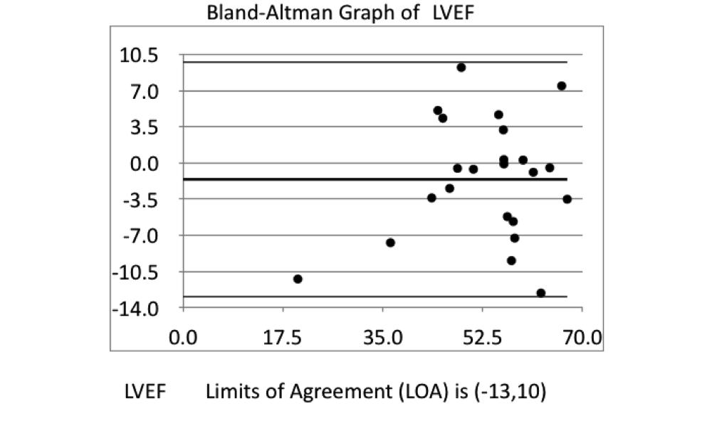 Bland-Altman Graph of LVEF