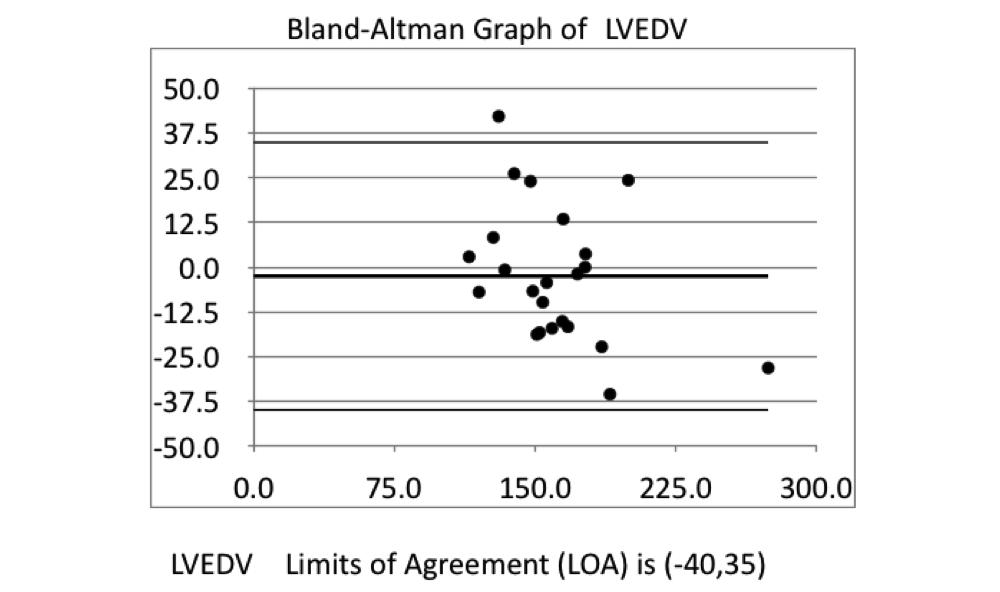 Bland-Altman Graph of LVEDV