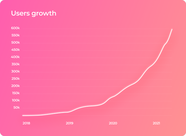 Graph showing Emma User growth
