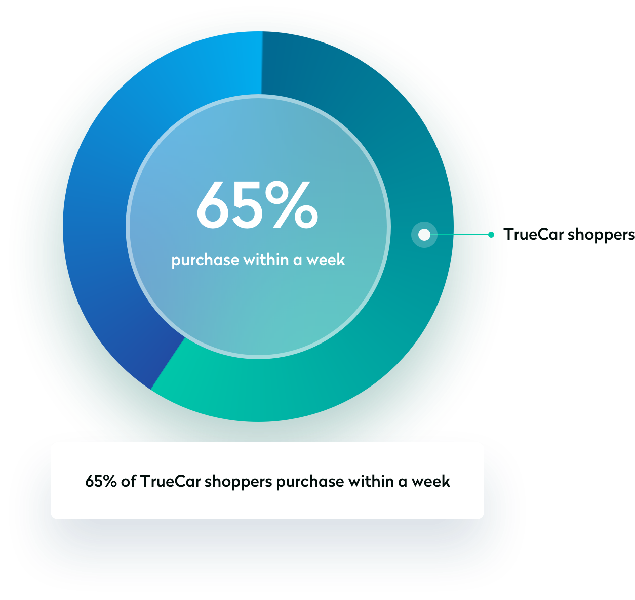 Graphi Showing 65% OF TRUECAR SHOPPERS BUY WITHIN 1 WEEK.
