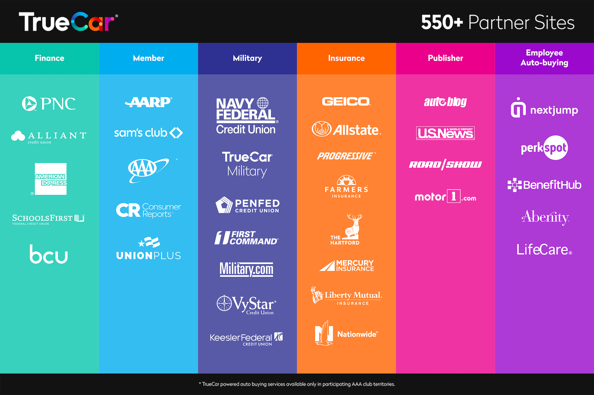 An Image showing all TrueCar's Partners in their network