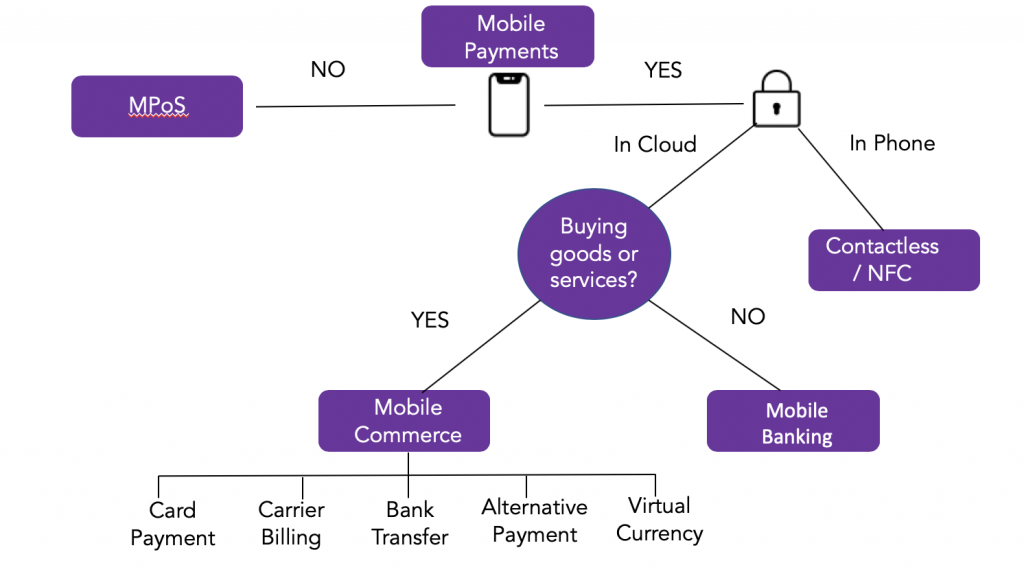 What happens in a mobile payment?