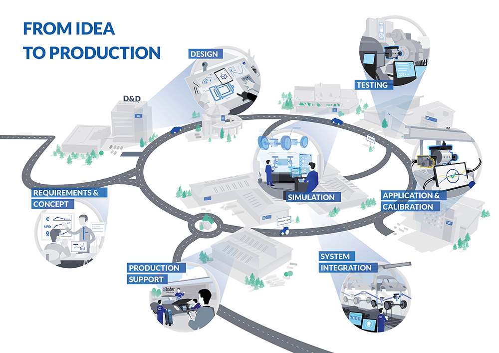 Efficiency in the development of electric drive units, driven by advanced processes and procedures