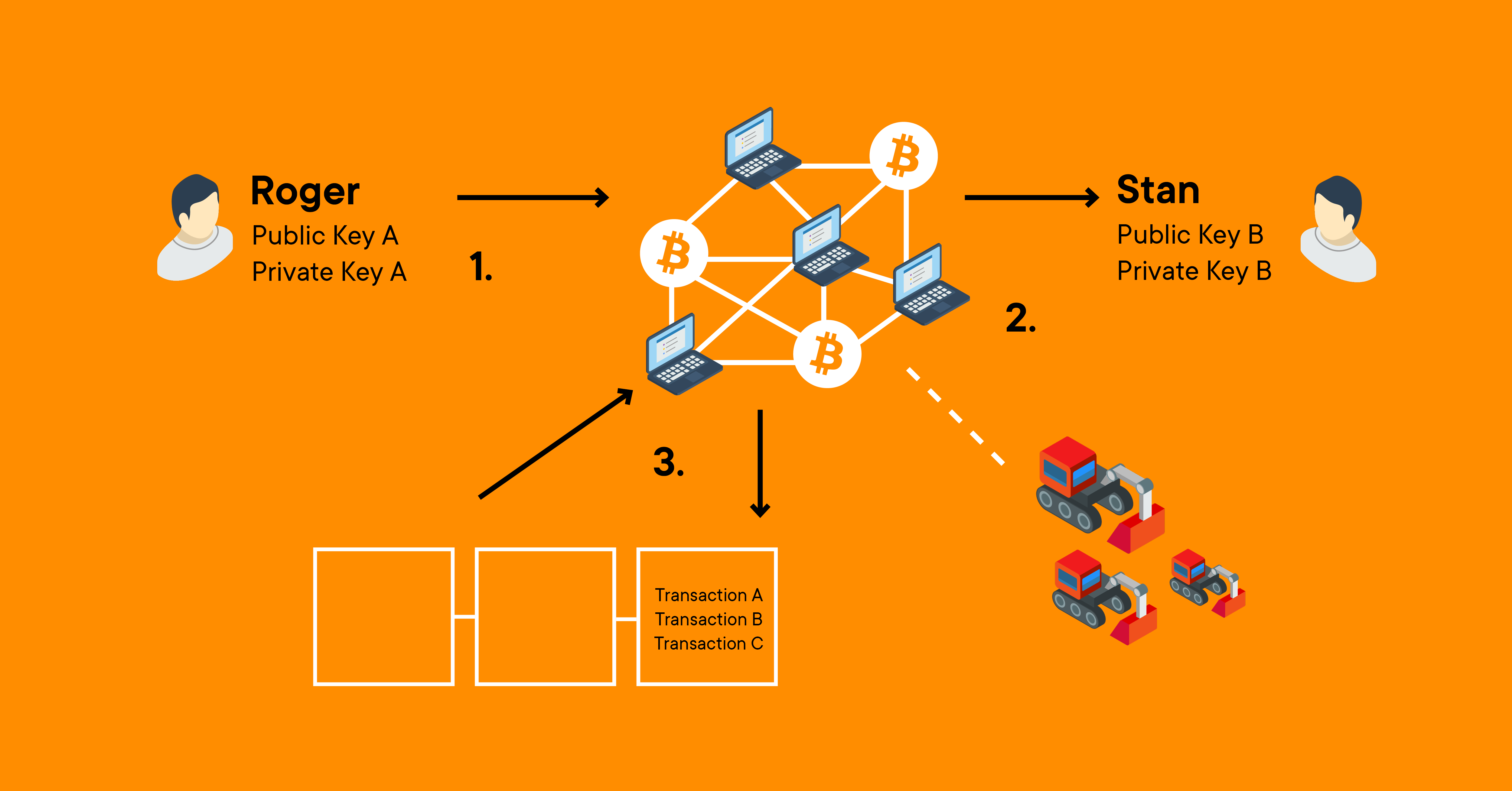 peer-to-peer-transaction