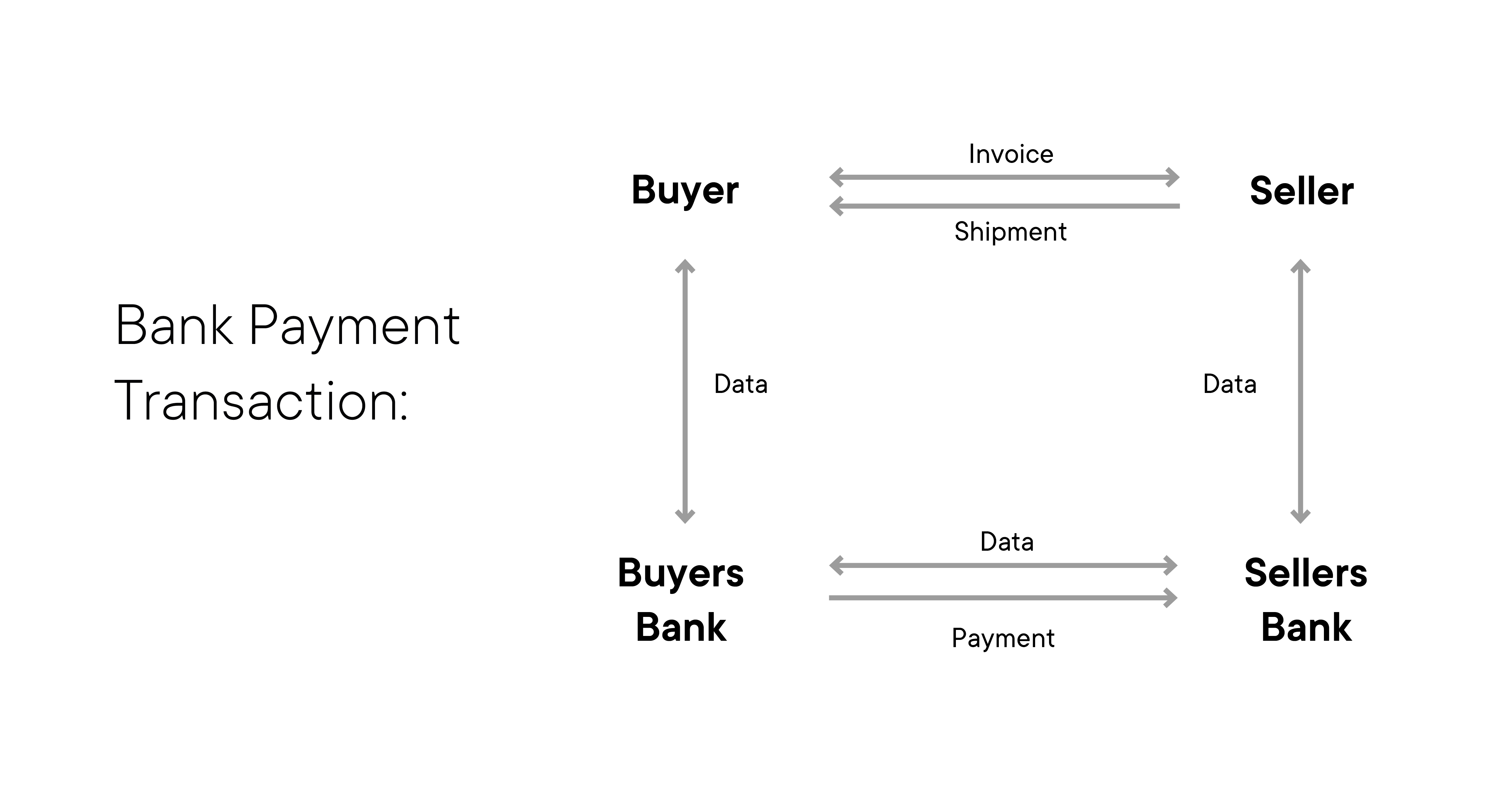 bank-payment-transaction