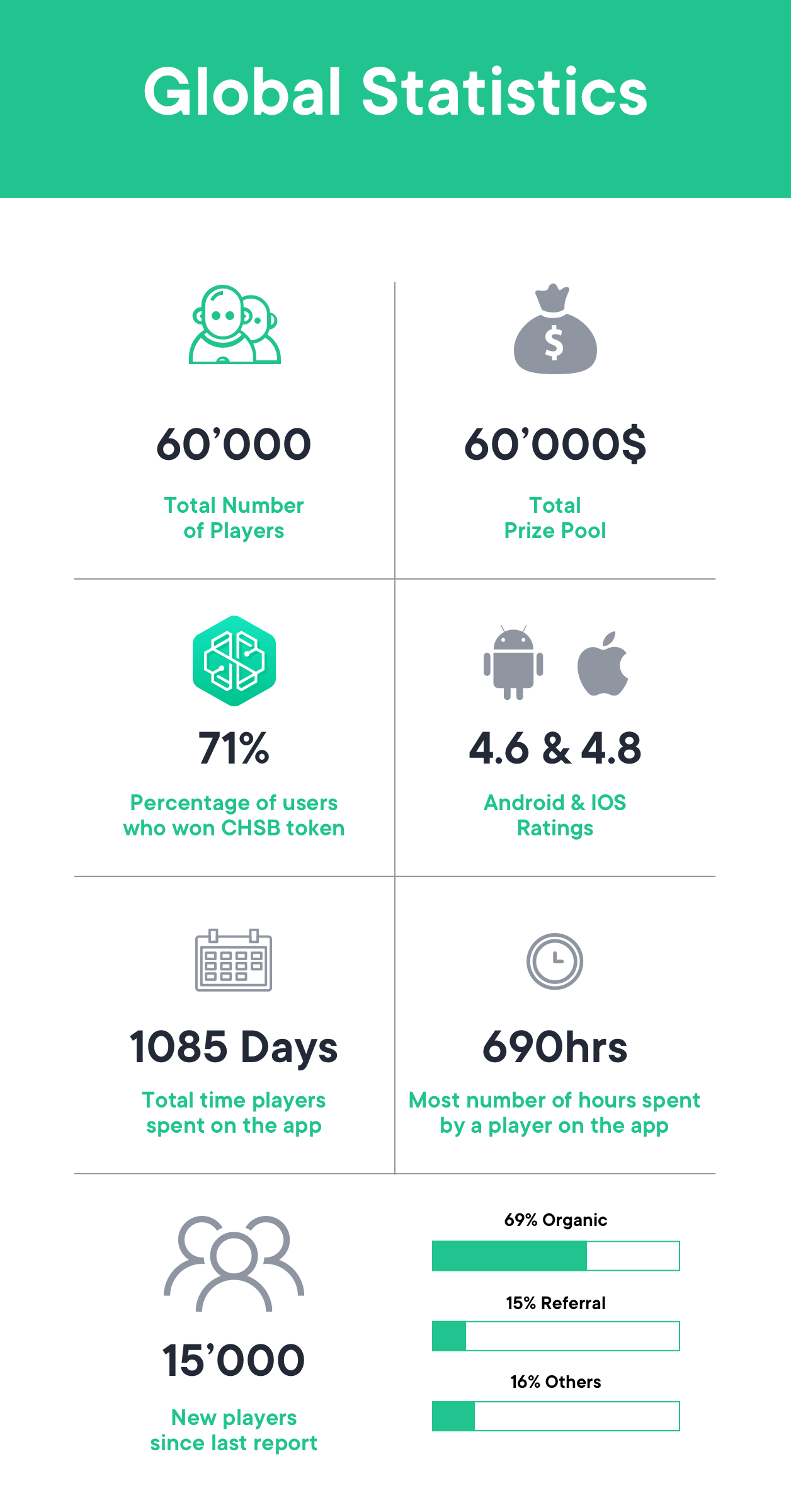 global statistics swissborg community app