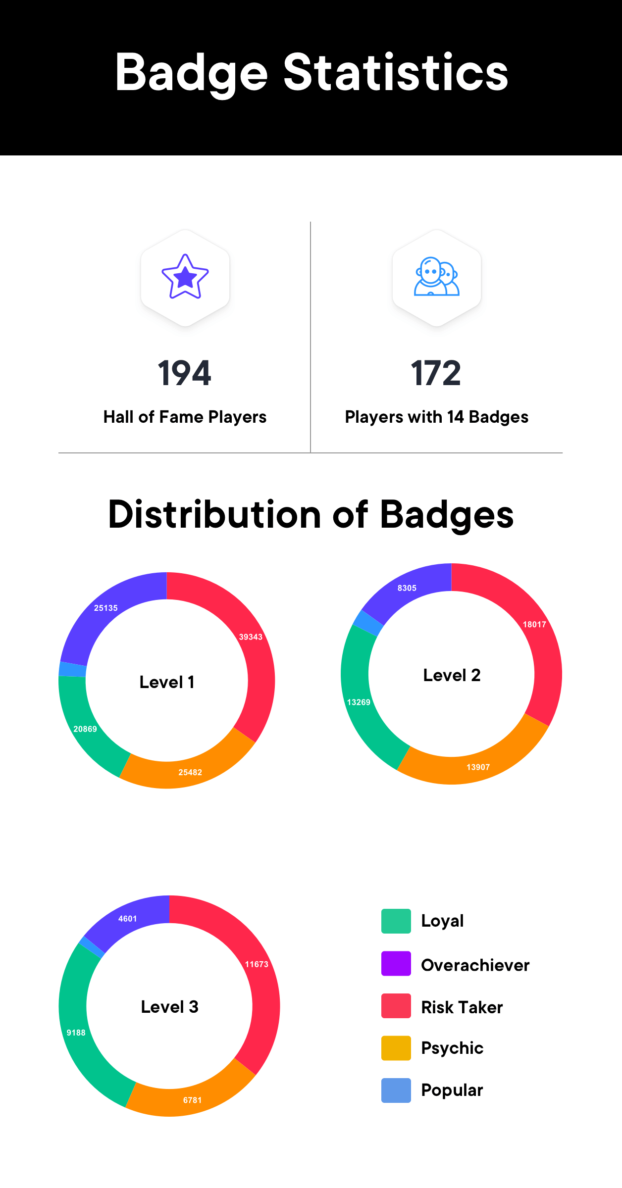 badge statistics swissborg community app