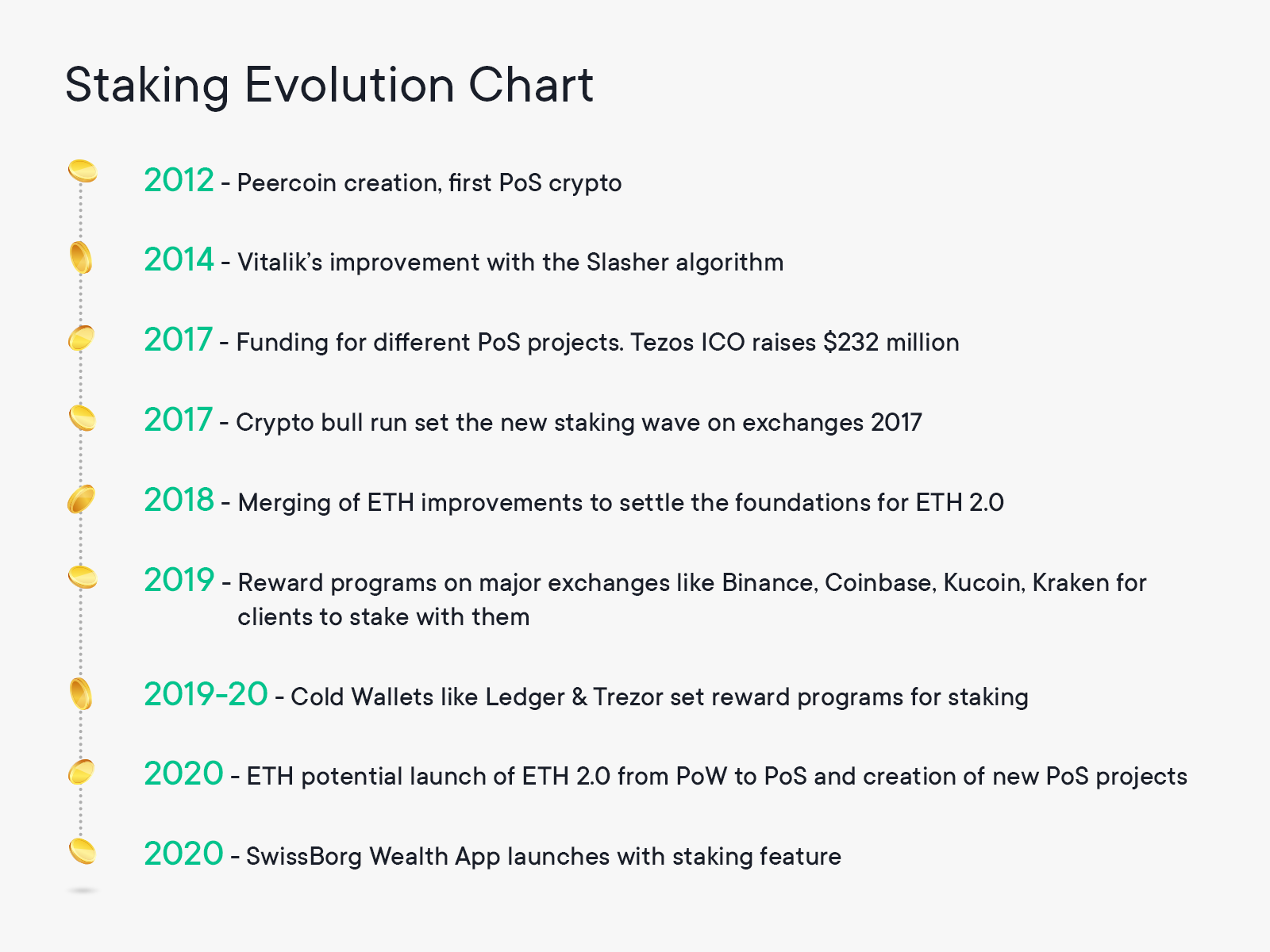 Evolution of staking cryptocurrency timeline
