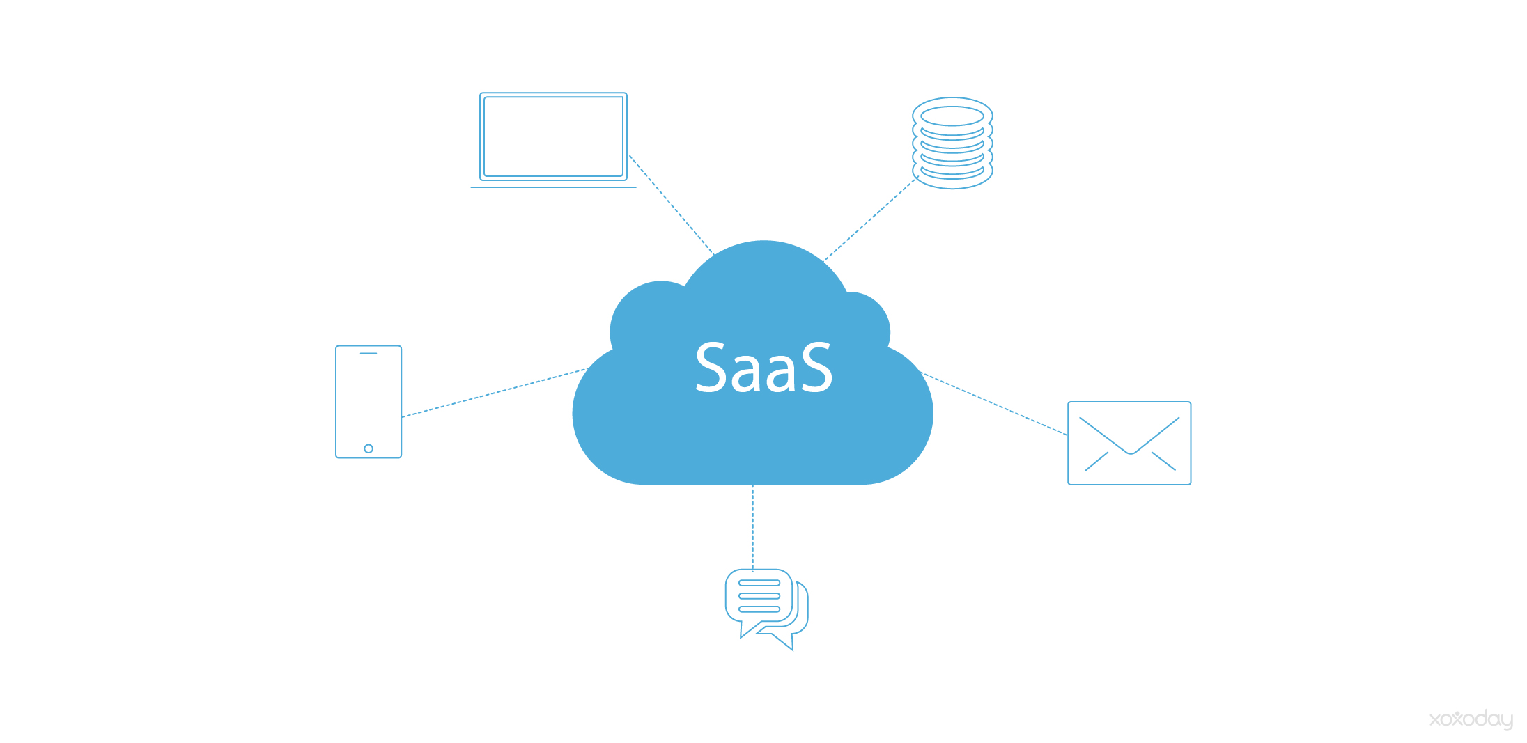 AI innovations in SaaS | Xoxoday Blog