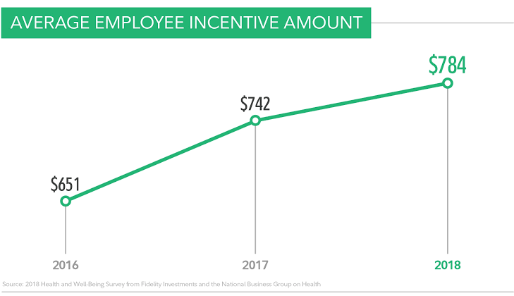Average employee incentive amount