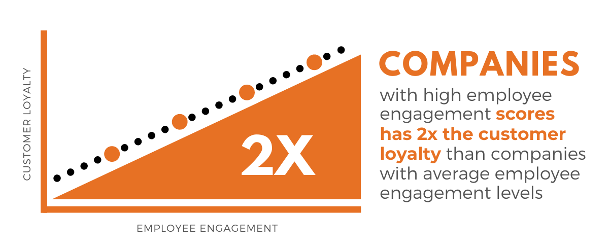 Companies with great engagement has 2X more customer loyalty