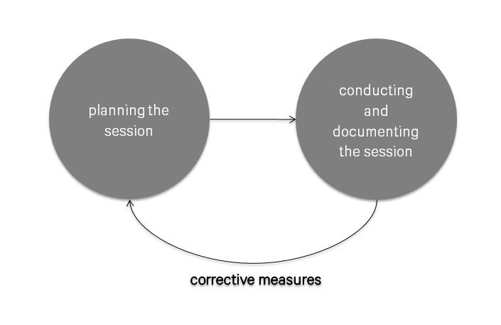 Corrective measure