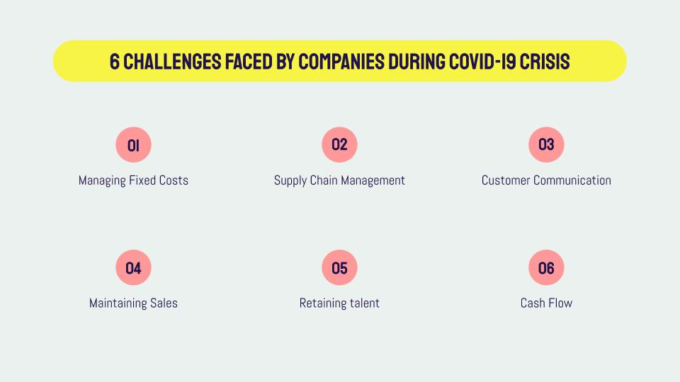 6 Challenges Faced By Companies During COVID-19 Crisis