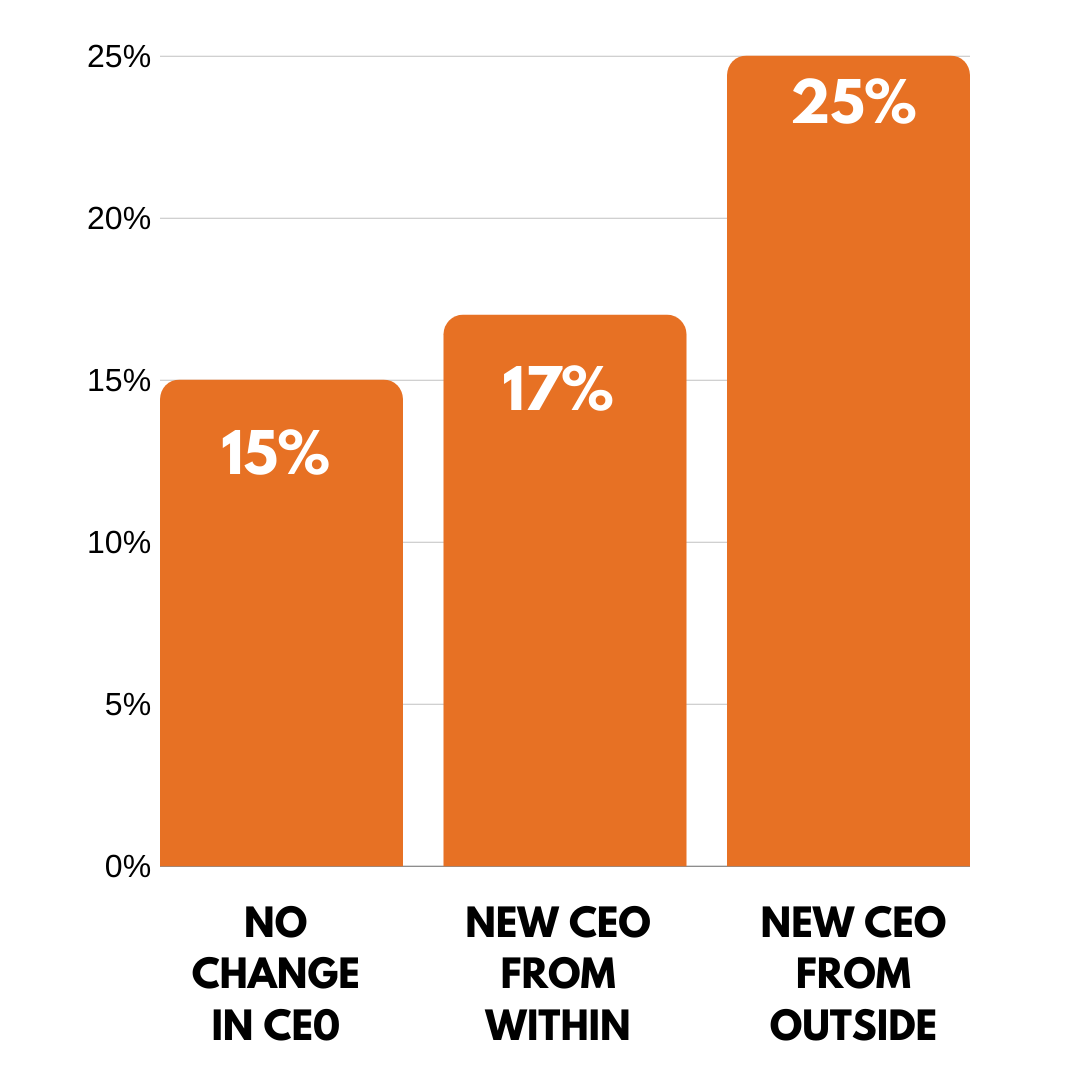 Stats on choosing CEO from within or out of the organization