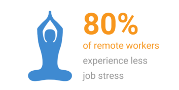 80% of remote workers experience less job stress