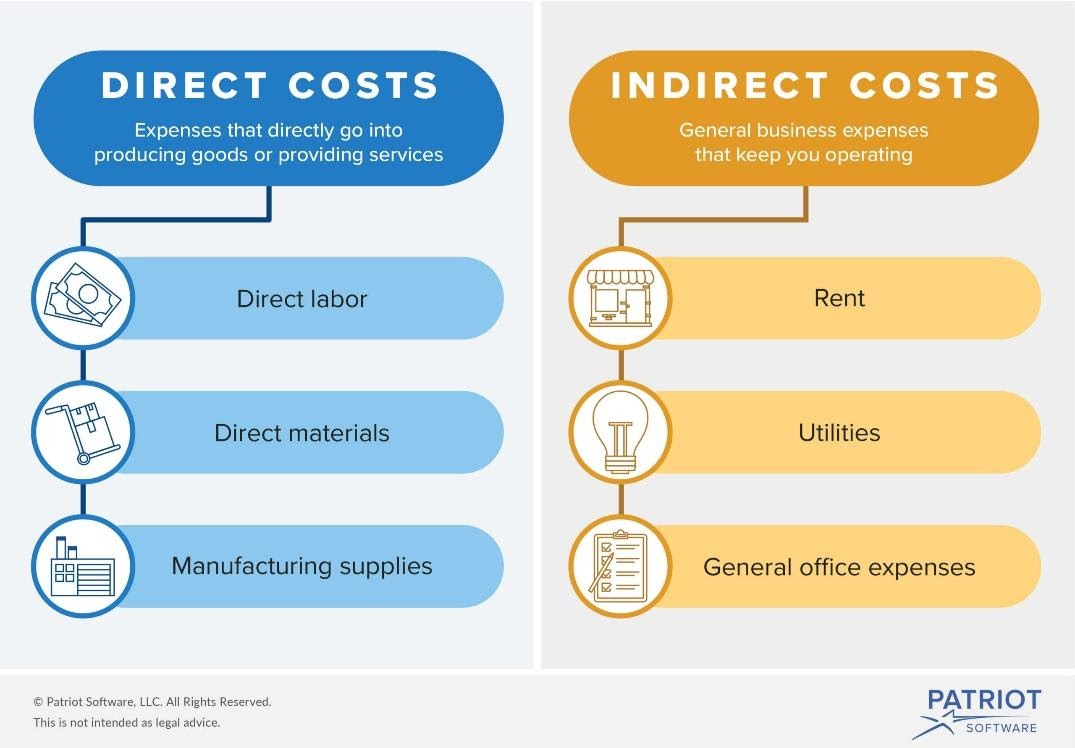 What's the Difference Between Direct vs. Indirect Costs?