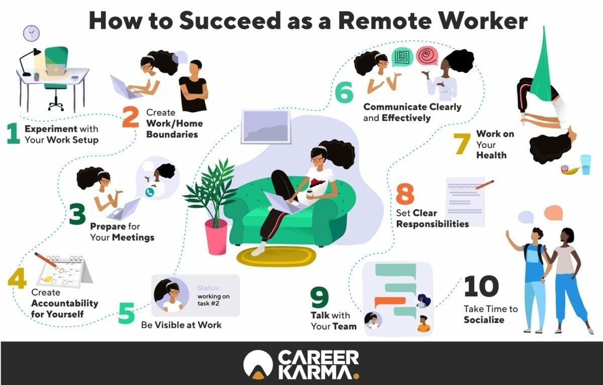 Remote Working Tips and Guide to Telecommuting in 2020 | Career Karma