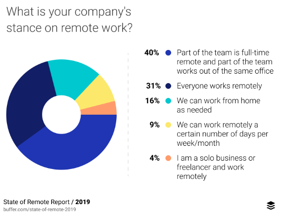 What is your company's stance on remote work?