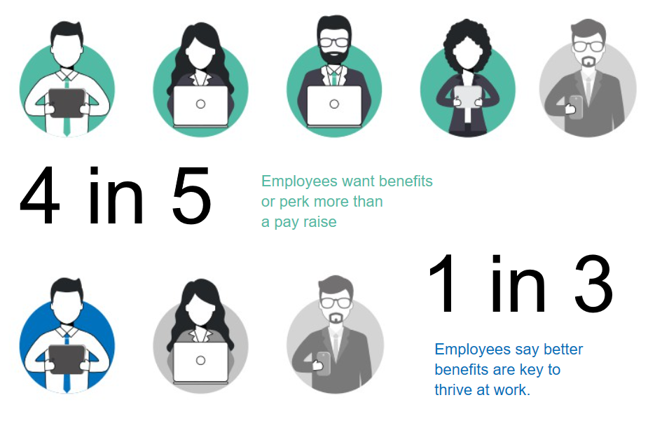 Benefits as a key driver to happiness at work