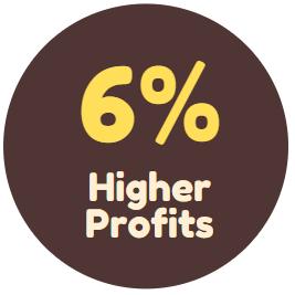 6% Higher Profits
