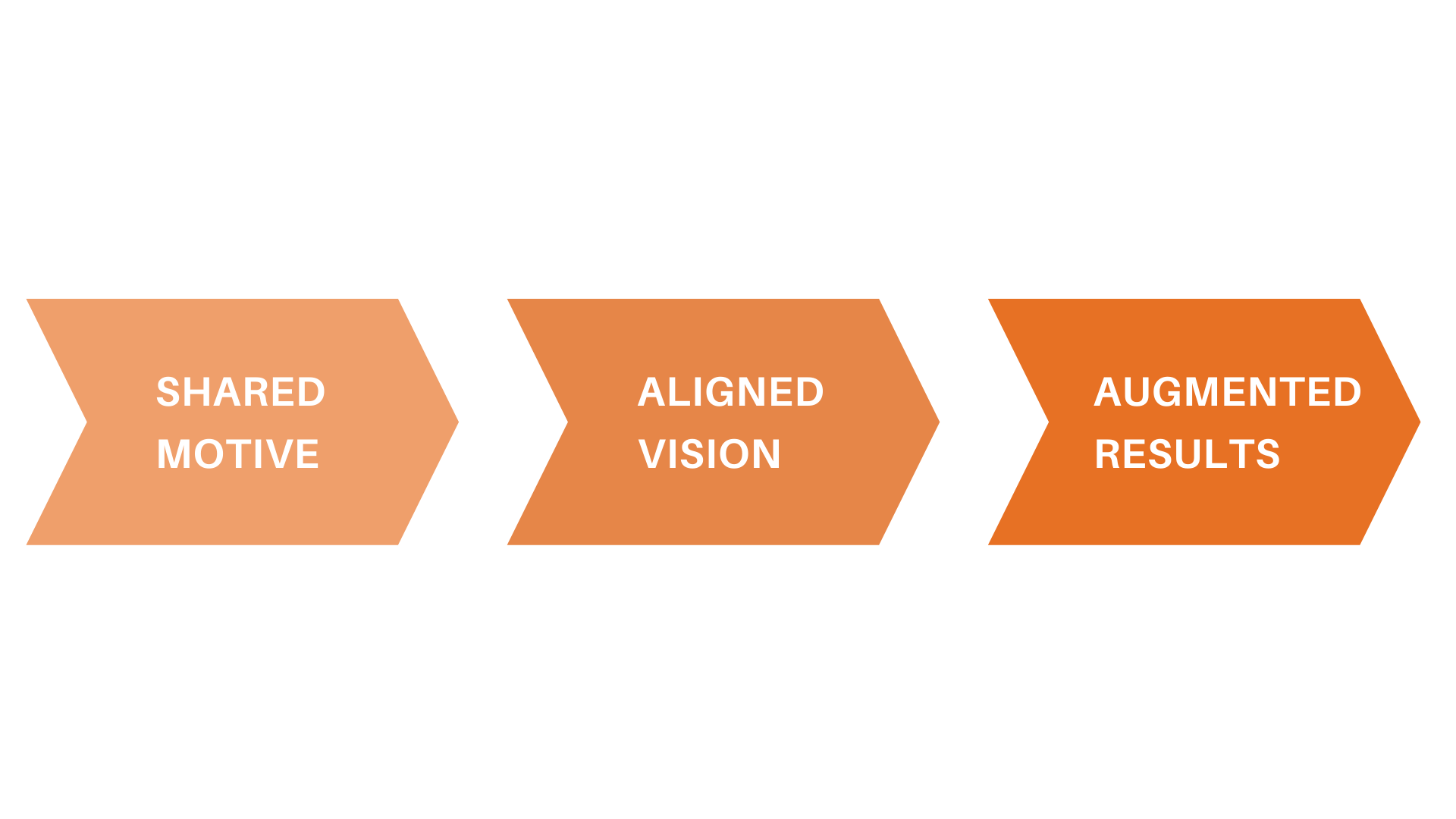 Flow Chart - Shared Motive to Aligned Vision to Augmented Results