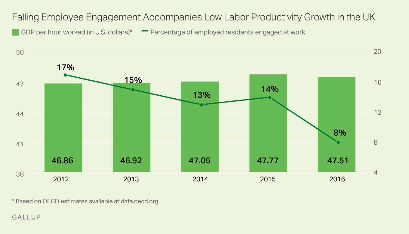 Graph showing how lesser engagement leads to lower productivity