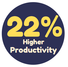 higher engagement leads to 22% higher productivity