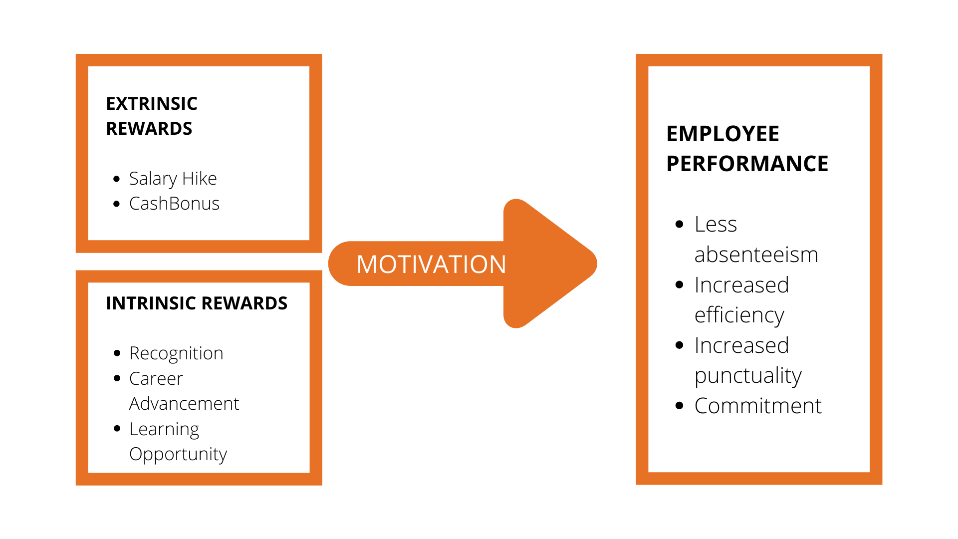Rewards for employee contribution