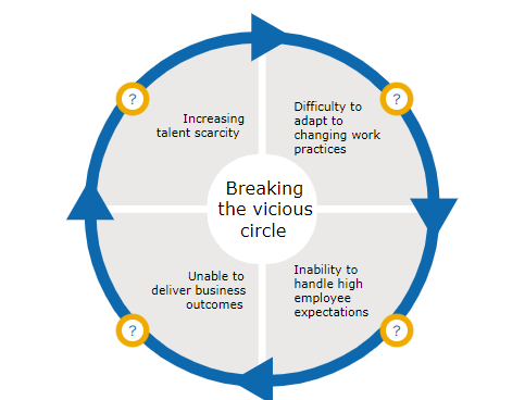 Breaking the vicious circle