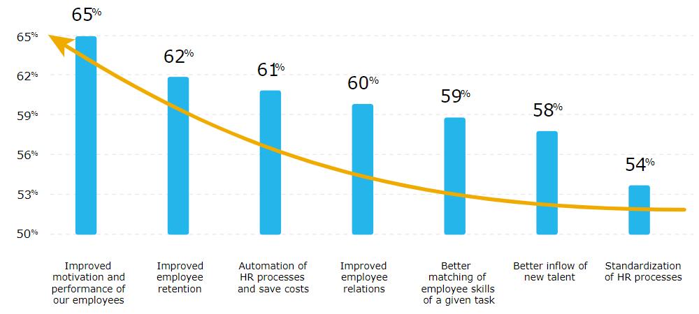 Benefits of HR Digital Transformation