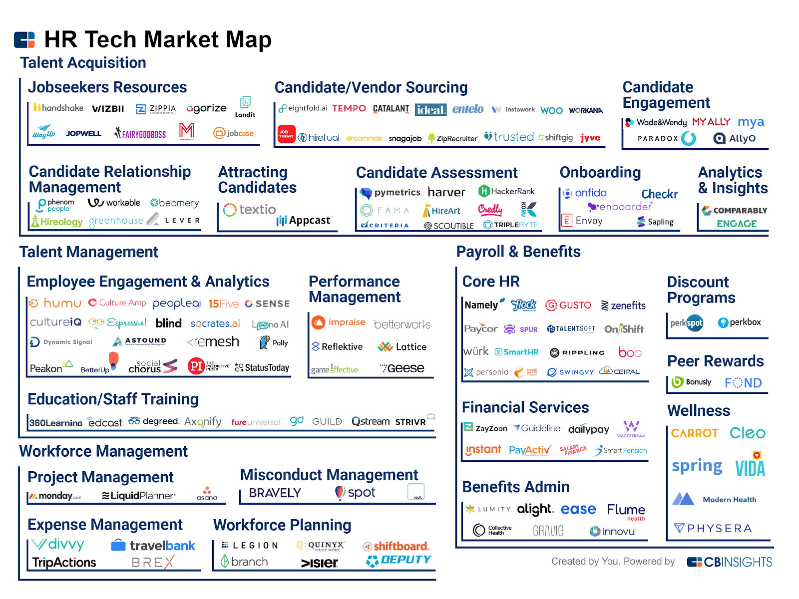 HR Tech Market Map: 145+ Startups Reinventing Human Resources - CB ...